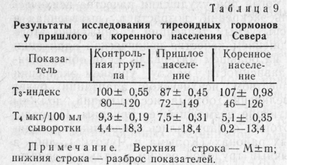 таблица 9